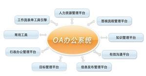 服务业OA办公系统是否可行?